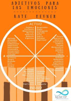 Adjetivos para las emociones de Kate Hevner - poster MUSICTIP.jpeg